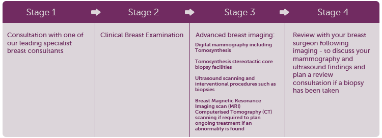 One Stop Breast Clinic includes the following stages
